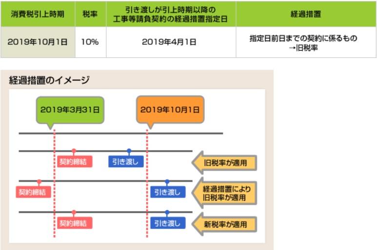 次世代住宅ポイント 課税